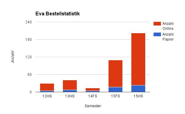 Abbildung: Eva Bestellstatistik 12HS bis 15HS – im 14FS boten wir eine beschränkte Zahl von Evaluationen an